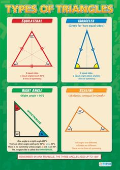 Types of Triangles | Maths Numeracy Educational School Posters