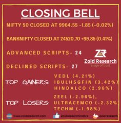 #StockMarket Update. Closing Bell. Get Well Researched Trading Tips. Reach us ✆ 9039073611