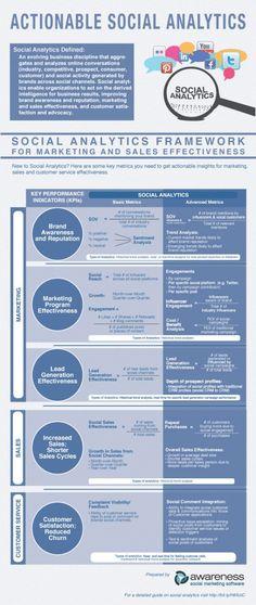 [infographie] Réussir sur les médias sociaux c'est créer une stratégie social media - #infographics