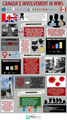 WWI Infographic Fall 2015 Wwi, Fall 2015, Infographics, Battle, Politics, Infographic, Infographic Illustrations, Political Books, Info Graphics