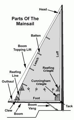 mainsail_parts_3