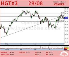 CIA HERING - HGTX3 - 29/08/2012 #HGTX3 #analises #bovespa