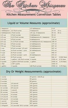 Cooking measurements - Tuesday's Tip with The Kitchen Whisperer Measurements – Cooking measurements Kitchen Measurement Conversions, Measurement Conversion Chart, Baking Conversion Chart, Kitchen Conversion, Recipe Conversions, Kitchen Cheat Sheets, Kitchen Measurements, Food Charts, Baking Tips