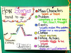 The Chart that Keeps On Giving: Writing Personal Narratives  (this blog post includes a FREE printable!!)  I love the color-coding in this chart!