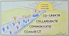 Collaboration: your path to Sustainable Competitive Advantage?