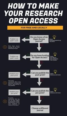 Infographic: How to make 100% of your research Open Access for free