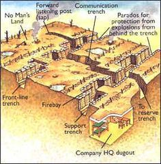 This is a diagram of a trench that soldiers lived in. It shows the front line, no mans land,  and other places in the trench.