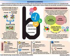 Blended Learning Infografia Psychology Research, Educational Psychology, Blended Learning, Ideas Para, Language, Blog, Infographics, Sign, Twitter