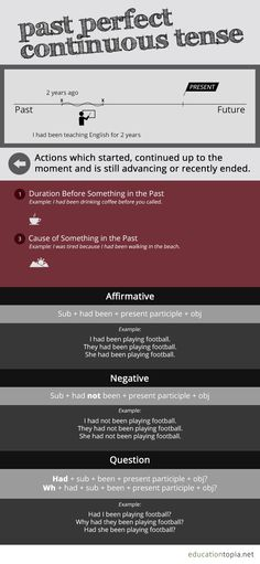 Past Perfect Continuous Tense on Behance