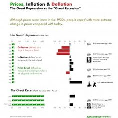 Comparing Great Depression of 1930s to Great Recession of 2007-