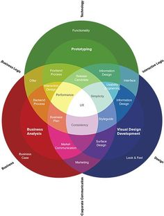 User experience design [UX]. If you like UX, design, or design thinking, check out theuxblog.com