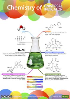 Chemistry of UNIVERSAL INDICATOR jameskennedymonash