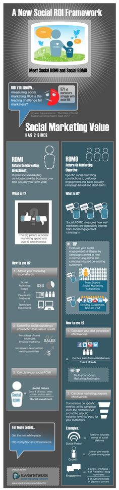 Nueva ROI Marco conciencia infografía
