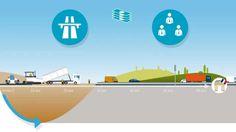 Ce qui explique les marges des sociétés d'autoroutes - ASFA, Vinci Autoroutes