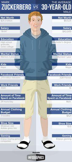 Mark Zuckerburg VS The Average 30 Year Old Male [INFOGRAPHIC] #FaceBook#markzuckerburg