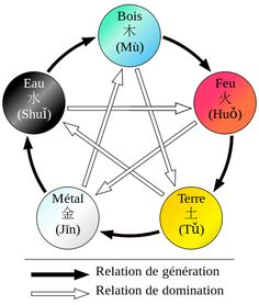 Cycle de génération (ou engendrement) : métal → eau → bois → feu → terre → métal    Cycle de domination (ou destruction) : métal → bois → terre → eau → feu → métal