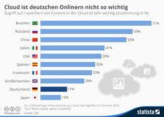Cloud nutzen nur 17 Prozent der Endkunden in Deutschland – aber 85 Prozent im Mittelstand