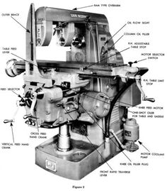 brown sharpe no oy plain horizontal milling machine parts manual rh pinterest com Old Shaper Machine Hand Metal Shaper