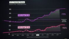 U.S. Suicide Rates (deaths per 1,000,000 girls) Source: Centers for Disease Control and Prevention