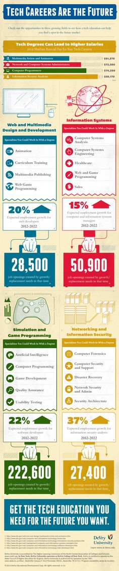 Infographic: Tech Careers Are the Future #infographic