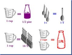 Free Equivalents Printable for teaspoons and tablespoons in Week 12 and ounces to cup to pint to quart to gallon in Week 13 for Classical Conversations Cycle 1, 2 and 3 Math.