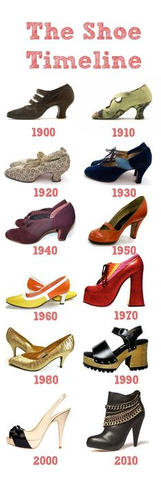 The Shoe Timeline