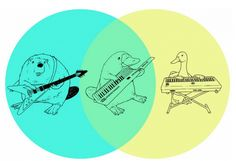 How Venn Diagrams work.