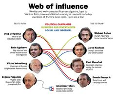 Moscow reached Paul Manafort at a crucial moment in the U. presidential race, as he was about to secure the nomination for Donald Trump Carter Page, Early Voting, Political Campaign, Inner Circle, Foreign Policy, Right Wing, Small Groups