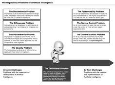 Regulatory Problems with AI.313