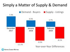 House Prices: Simply A Matter Of Supply & Demand - Pineapple Homes LLC