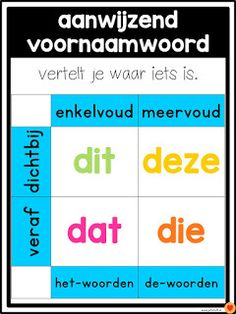 Juf-Stuff: Posters woordsoorten School Tool, School Hacks, School Teacher, Learn Dutch, Learn English, Learning Quotes, Kids Learning, Birthday Calendar Classroom, Classroom Door