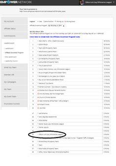 Estar no leaderboard pela 2.ª vez tem que se lhe diga. Mas é assim...com trabalho e dedicação os resultados surgem. Vê por ti aqui: http://lnkd.in/dQrAH9e Significa que em mais de 32.000 da empower eu naquela semana fiz mais afiliados. Todos os que ali estão conseguiram. Mais informações basta clicares aqui e deixares o teu e-mail: www.sermaisemelhor.com Ou entra em contato comigo via SKYPE: catialopesrh