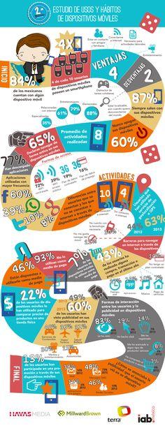 Estudio sobre usos y hábitos en dispositivos móviles #infografia #Marketing