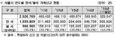 서울 부동산 정보 '전세·월세·준월세·준전세'로 검색 가능해진다 - 경향신문