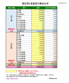 固定費と変動費の黄金比 Housekeeping, Periodic Table, Household, Self, Knowledge, Bullet Journal, Study, Money, Business