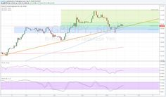GBPJPY #Forex Forecast – Short-Term Uptrend Pullback #news #rt #ff