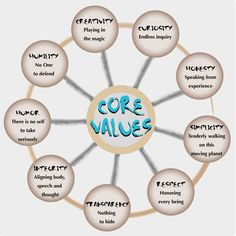 Do you know your core values? Check out my list of 400 core value words to find…
