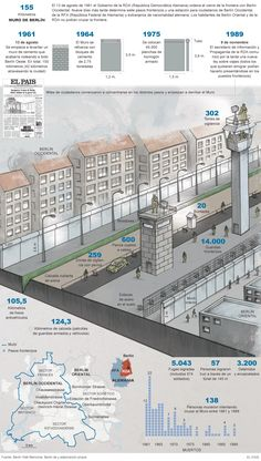 The fall of the Berlin Wall in infographics - Visualoop Brasil - The fall of the Berlin Wall in in West Berlin, Berlin Wall, Cold War Propaganda, European History, Historical Pictures, Social Science, Berlin Germany, Vietnam War, Military History