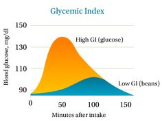 Great article on the glycemic index. The Party Goddess! Marley Majcher ThePartyGoddess.com #glycemic_index