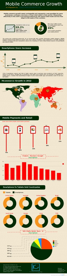 Mobile Commerce Growth: These days, the demand for Mobile Commerce is increasing rapidly as most of the people worldwide prefer to purchase products online from the comfort of their home. With constant increase in the demand, every online businessman is looking to have his mobile presence. However, if you wan to in-depth information about the demand and its growth, this infography will help you to understand the while concept…