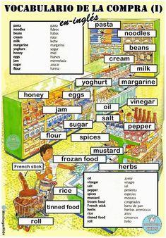 Vocabularios Referente A La Compra (I). (IngléS/EspañOl)