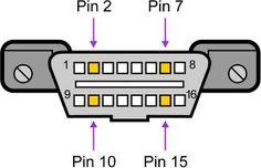 OBD2 protocols