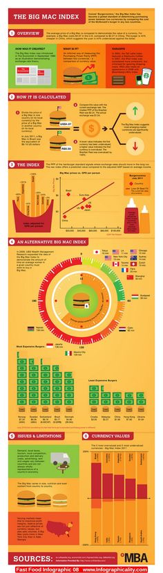 Fast Food Infographic 08 - http://infographicality.com/fast-food-infographic-08/