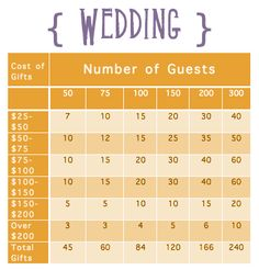 Use this guide to figure out how many high-end items and how many budget-friendly items you should put on your wedding registry.