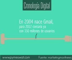 #CronologiaDigital ¿Recuerdas cuando el gigante de Google nos presento por primera vez su servicio de correo electrónico, Gmail?