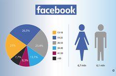 Kto korzysta z Facebooka w Polsce.