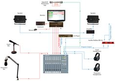 streaming broadcasting equipment - Buscar con Google