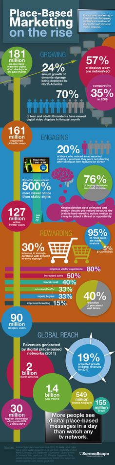 Place-based marketing on the rise. Infographic of statistics on the growing location-based marketing industry.