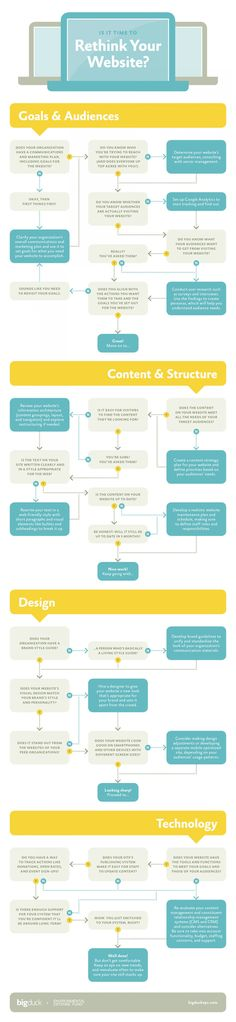 Is it time to rethink your website? #website #web [http://www.pinterest.com/loganless/]