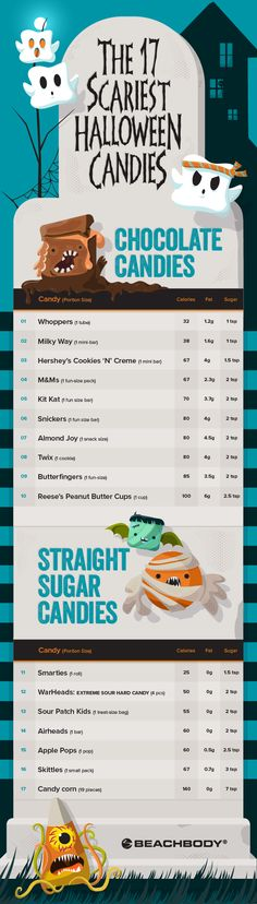 Use this guide to tally up your sugary Halloween treats. We're not here to rain on your candy parade; you can still enjoy the scary good sweet stuff — if you eat them in moderation and if you know which ones you really should avoid. // cheats and treats // candy // sugar // healthy eating // nutrition // tips // Beachbody // BeachbodyBlog.com